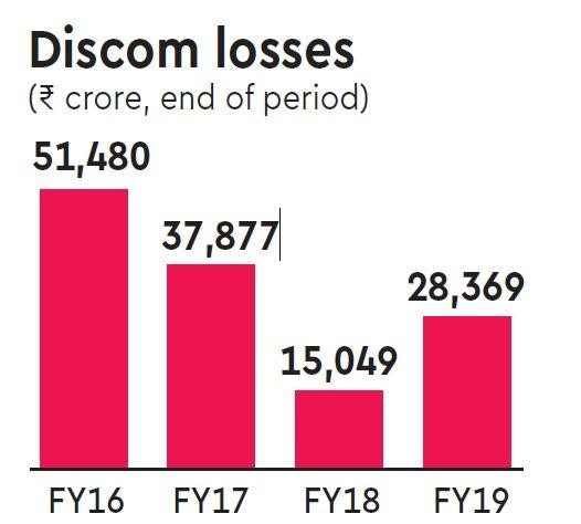 Uday scheme: Discoms' losses rise 89% in FY19 - The Financial Express